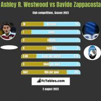 Ashley R. Westwood vs Davide Zappacosta h2h player stats