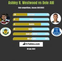 Ashley R. Westwood vs Dele Alli h2h player stats