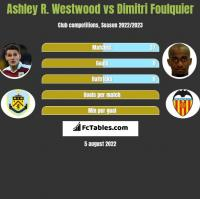 Ashley R. Westwood vs Dimitri Foulquier h2h player stats