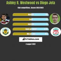 Ashley R. Westwood vs Diogo Jota h2h player stats