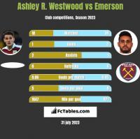Ashley R. Westwood vs Emerson h2h player stats
