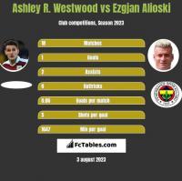 Ashley R. Westwood vs Ezgjan Alioski h2h player stats