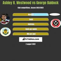 Ashley R. Westwood vs George Baldock h2h player stats