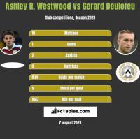 Ashley R. Westwood vs Gerard Deulofeu h2h player stats