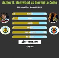 Ashley R. Westwood vs Giovani Lo Celso h2h player stats
