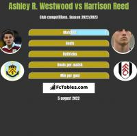 Ashley R. Westwood vs Harrison Reed h2h player stats