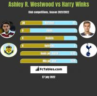 Ashley R. Westwood vs Harry Winks h2h player stats