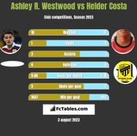 Ashley R. Westwood vs Helder Costa h2h player stats