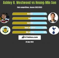 Ashley R. Westwood vs Heung-Min Son h2h player stats
