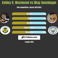 Ashley R. Westwood vs Ilkay Guendogan h2h player stats