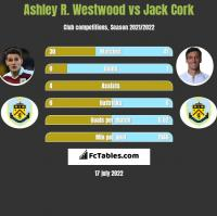 Ashley R. Westwood vs Jack Cork h2h player stats
