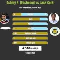 Ashley R. Westwood vs Jack Cork h2h player stats