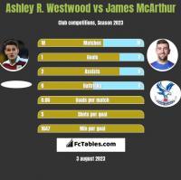 Ashley R. Westwood vs James McArthur h2h player stats