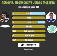Ashley R. Westwood vs James McCarthy h2h player stats