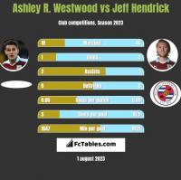 Ashley R. Westwood vs Jeff Hendrick h2h player stats
