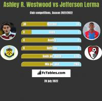 Ashley R. Westwood vs Jefferson Lerma h2h player stats