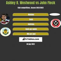 Ashley R. Westwood vs John Fleck h2h player stats
