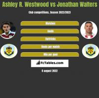 Ashley R. Westwood vs Jonathan Walters h2h player stats