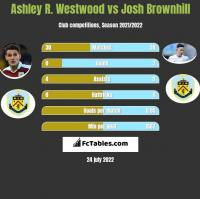 Ashley R. Westwood vs Josh Brownhill h2h player stats
