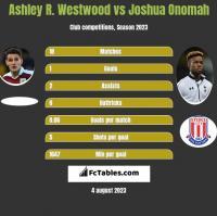 Ashley R. Westwood vs Joshua Onomah h2h player stats