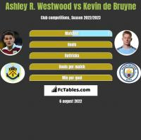 Ashley R. Westwood vs Kevin de Bruyne h2h player stats