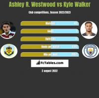 Ashley R. Westwood vs Kyle Walker h2h player stats