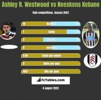 Ashley R. Westwood vs Neeskens Kebano h2h player stats