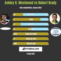 Ashley R. Westwood vs Robert Brady h2h player stats