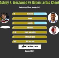 Ashley R. Westwood vs Ruben Loftus-Cheek h2h player stats