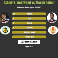 Ashley R. Westwood vs Steven Defour h2h player stats