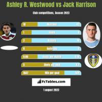 Ashley R. Westwood vs Jack Harrison h2h player stats