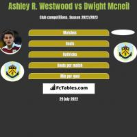 Ashley R. Westwood vs Dwight Mcneil h2h player stats