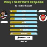 Ashley R. Westwood vs Bukayo Saka h2h player stats