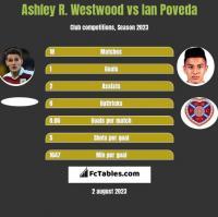 Ashley R. Westwood vs Ian Poveda h2h player stats