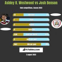 Ashley R. Westwood vs Josh Benson h2h player stats