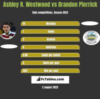 Ashley R. Westwood vs Brandon Pierrick h2h player stats
