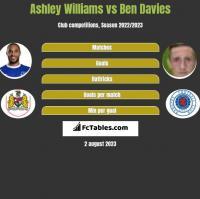 Ashley Williams vs Ben Davies h2h player stats