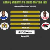 Ashley Williams vs Bruno Martins Indi h2h player stats