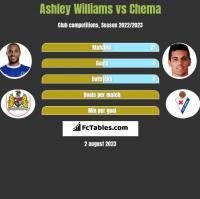Ashley Williams vs Chema h2h player stats