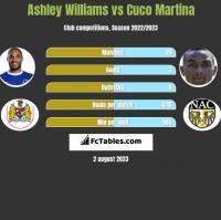 Ashley Williams vs Cuco Martina h2h player stats