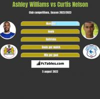 Ashley Williams vs Curtis Nelson h2h player stats