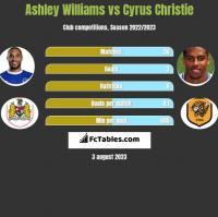 Ashley Williams vs Cyrus Christie h2h player stats