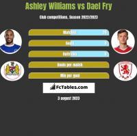 Ashley Williams vs Dael Fry h2h player stats