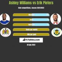 Ashley Williams vs Erik Pieters h2h player stats