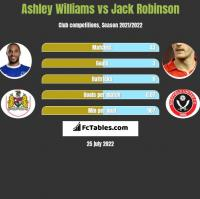 Ashley Williams vs Jack Robinson h2h player stats