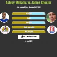 Ashley Williams vs James Chester h2h player stats