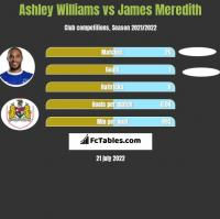 Ashley Williams vs James Meredith h2h player stats