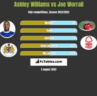 Ashley Williams vs Joe Worrall h2h player stats