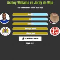 Ashley Williams vs Jordy de Wijs h2h player stats