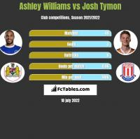 Ashley Williams vs Josh Tymon h2h player stats